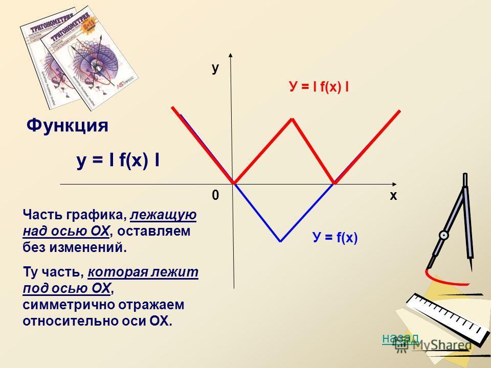 0 у У = f(х) У = I f(х) I назад х Функция у = I f(х) I Часть графика, лежащую над осью ОХ, оставляем без изменений. Ту часть, которая лежит под осью ОХ, симметрично отражаем относительно оси ОХ.