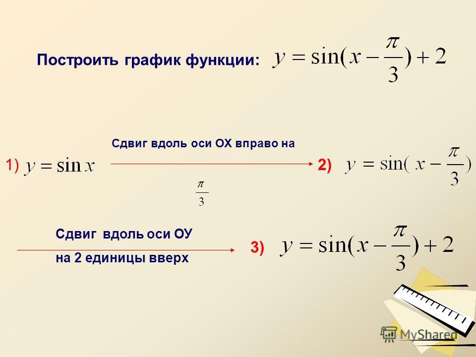 Построить график функции: Сдвиг вдоль оси ОХ вправо на Сдвиг вдоль оси ОУ на 2 единицы вверх 1)2) 3)