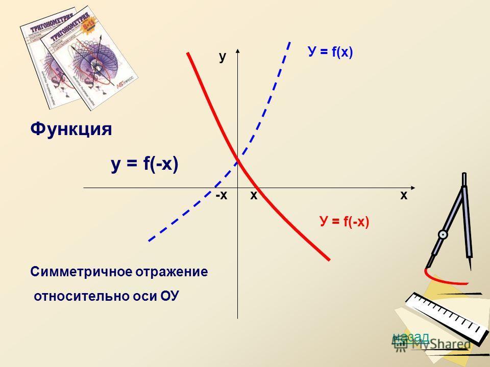 у х У = f(х) У = f(-х) назад х-х Функция у = f(-х) Симметричное отражение относительно оси ОУ