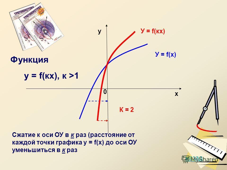 у х 0 К = 2 У = f(х) У = f(кх) назад Функция у = f(кх), к >1 Сжатие к оси ОУ в к раз (расстояние от каждой точки графика у = f(х) до оси ОУ уменьшиться в к раз