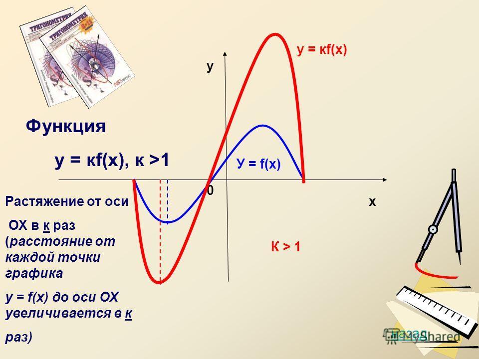 0 у У = f(х) у = кf(х) назад К > 1 Функция у = кf(х), к >1 Растяжение от оси ОХ в к раз (расстояние от каждой точки графика у = f(х) до оси ОХ увеличивается в к раз) х