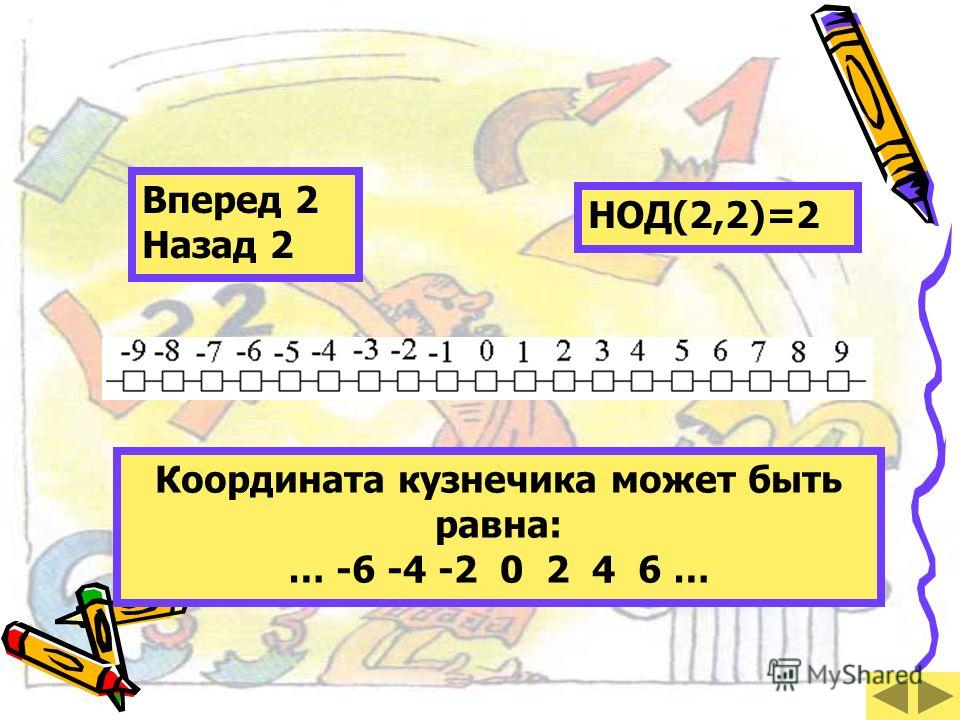 Координата кузнечика может быть равна: … -6 -4 -2 0 2 4 6 … Вперед 2 Назад 2 НОД(2,2)=2