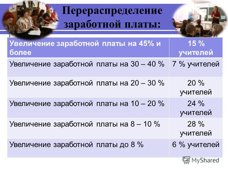 Перераспределение заработной платы: Увеличение заработной платы на 45% и более 15 % учителей Увеличение заработной платы на 30 – 40 %7 % учителей Увеличение заработной платы на 20 – 30 %20 % учителей Увеличение заработной платы на 10 – 20 %24 % учите