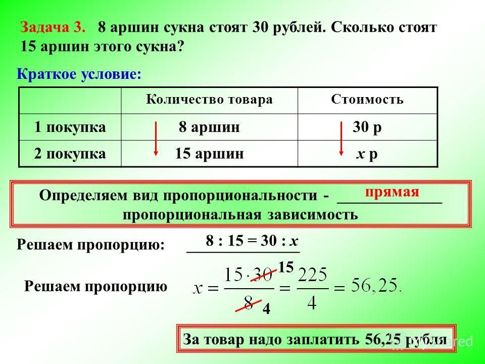 Задача 3. 8 аршин сукна стоят 30 рублей. Сколько стоят 15 аршин этого сукна? Количество товараСтоимость 1 покупка8 аршин30 р 2 покупка15 аршинх р Краткое условие: Определяем вид пропорциональности - _____________ пропорциональная зависимость прямая Р