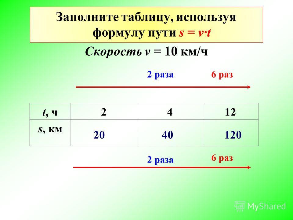 Заполните таблицу, используя формулу пути s = vt Скорость v = 10 км/ч t, ч2412 s, км 2 раза 6 раз 20 40 120