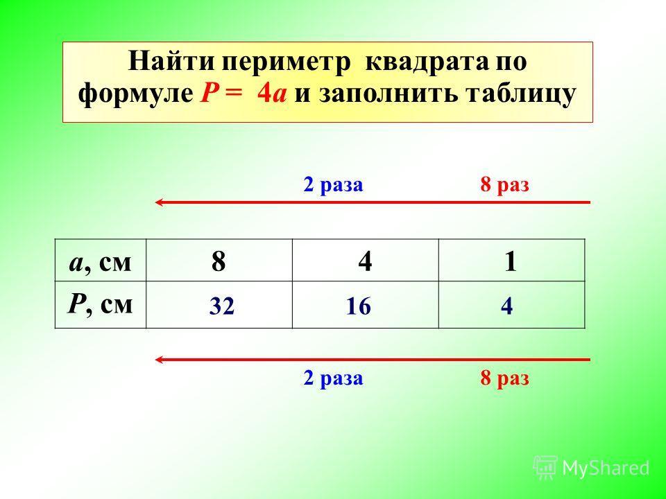а, см841 Р, см 2 раза 8 раз 32 16 4 Найти периметр квадрата по формуле P = 4a и заполнить таблицу