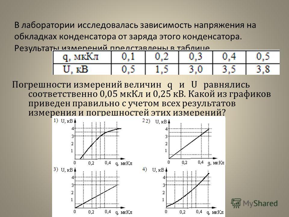 В лаборатории исследовалась зависимость напряжения на обкладках конденсатора от заряда этого конденсатора. Результаты измерений представлены в таблице Погрешности измерений величин q и U равнялись соответственно 0,05 мкКл и 0,25 кВ. Какой из графиков