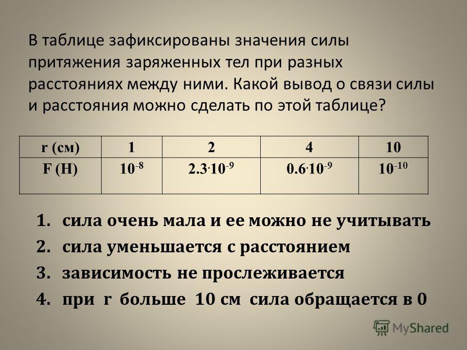 В таблице зафиксированы значения силы притяжения заряженных тел при разных расстояниях между ними. Какой вывод о связи силы и расстояния можно сделать по этой таблице? r (см)12410 F (H)10 -8 2.3. 10 -9 0.6. 10 -9 10 -10 1.сила очень мала и ее можно н