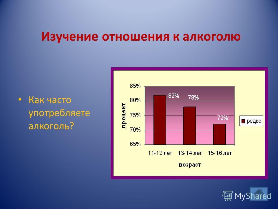 Как часто употребляете алкоголь? Изучение отношения к алкоголю
