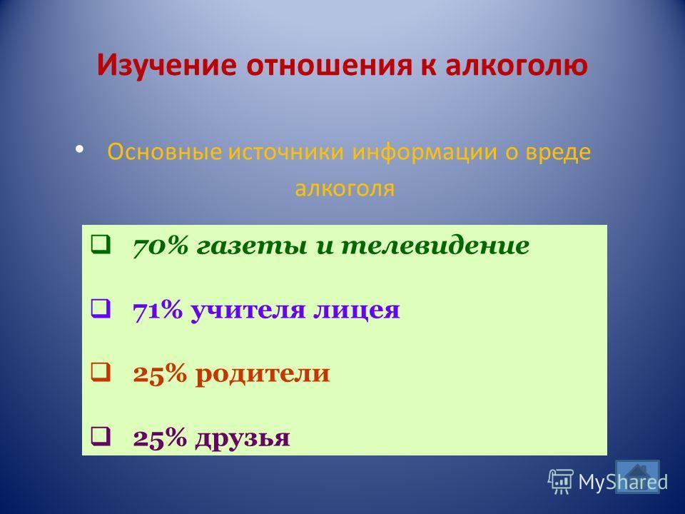Изучение отношения к алкоголю Основные источники информации о вреде алкоголя 70% газеты и телевидение 71% учителя лицея 25% родители 25% друзья
