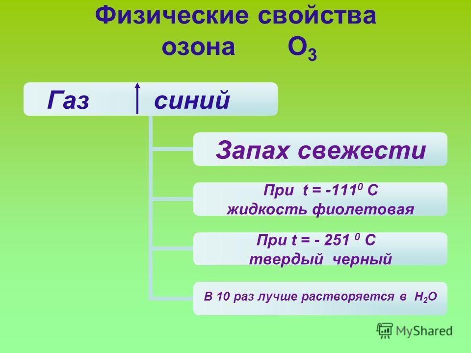 Физические свойства озона О 3 Газ синий Запах свежести При t = -111 0 С жидкость фиолетовая При t = - 251 0 С твердый черный В 10 раз лучше растворяется в Н2О