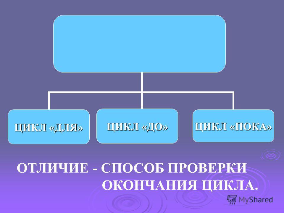 ОТЛИЧИЕ - СПОСОБ ПРОВЕРКИ ОКОНЧАНИЯ ЦИКЛА.