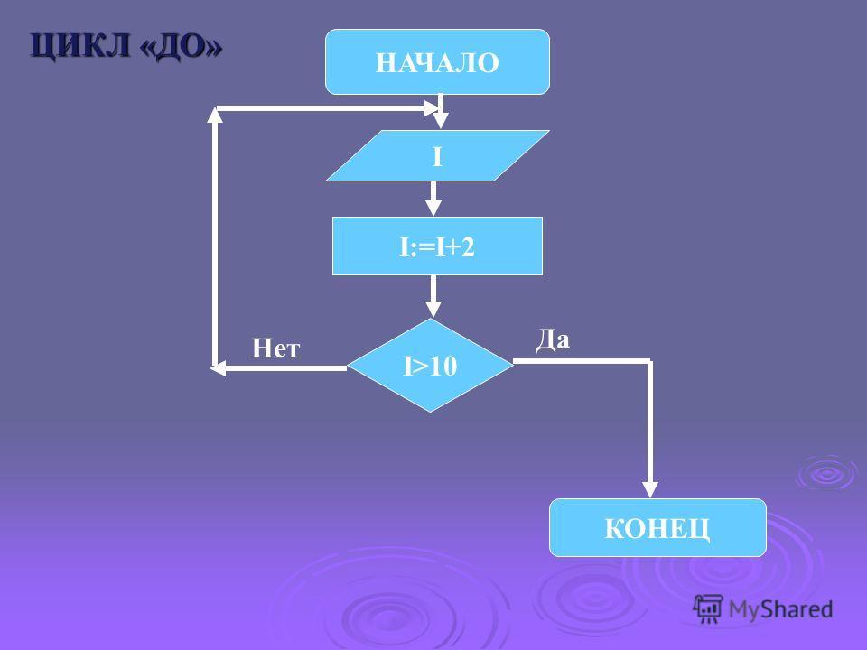 НАЧАЛО КОНЕЦ I I>10 I:=I+2 Да Нет ЦИКЛ «ДО»