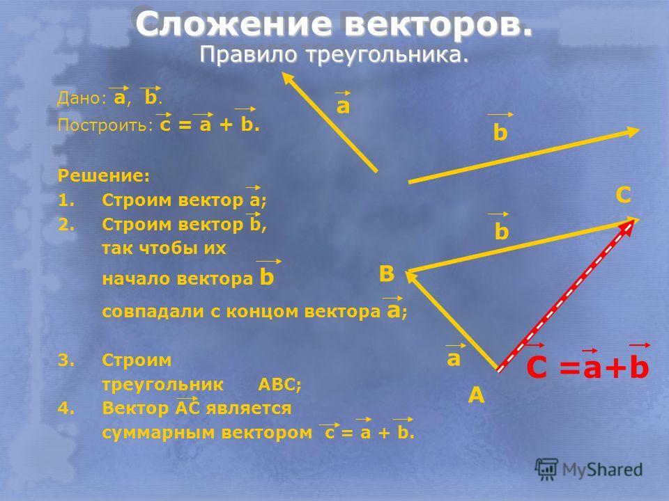 Сложение векторов. Правило треугольника. Дано: a, b. Построить: c = a + b. Решение: 1.Строим вектор а; 2.Строим вектор b, так чтобы их начало вектора b совпадали с концом вектора а ; 3.Строим треугольник ABC; 4.Вектор АС является суммарным вектором c
