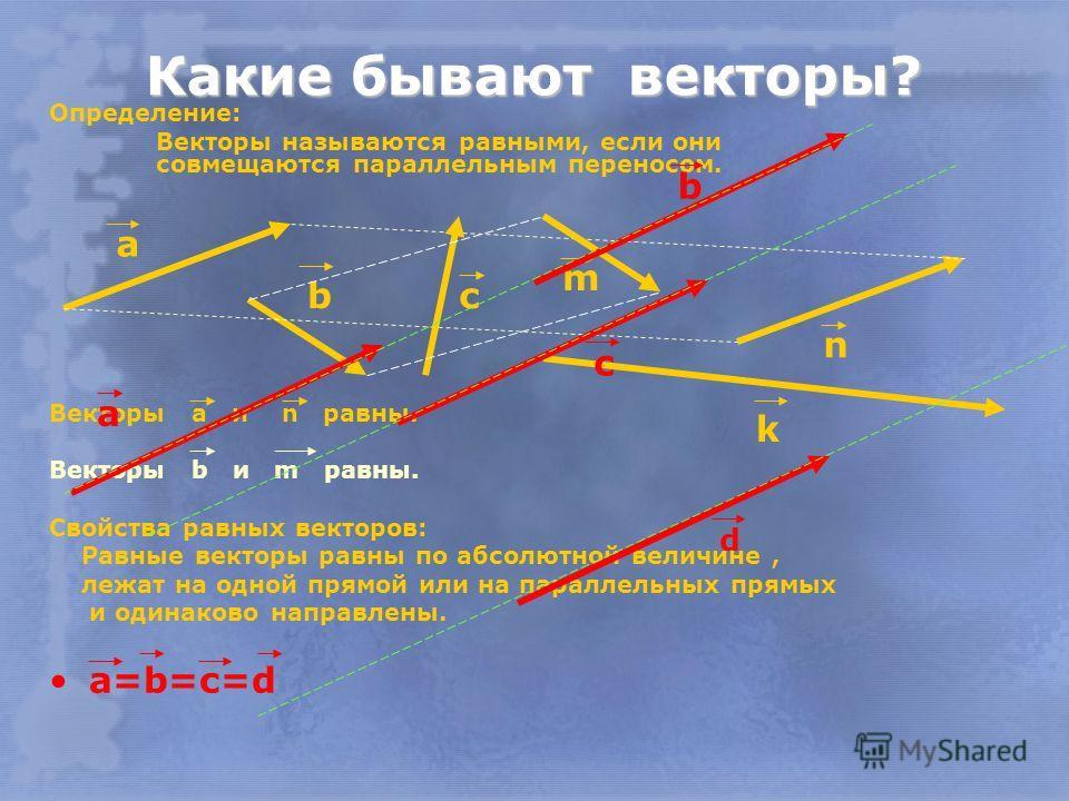 Какие бывают векторы? Определение: Векторы называются равными, если они совмещаются параллельным переносом. Векторы а и n равны. Векторы b и m равны. Свойства равных векторов: Равные векторы равны по абсолютной величине, лежат на одной прямой или на