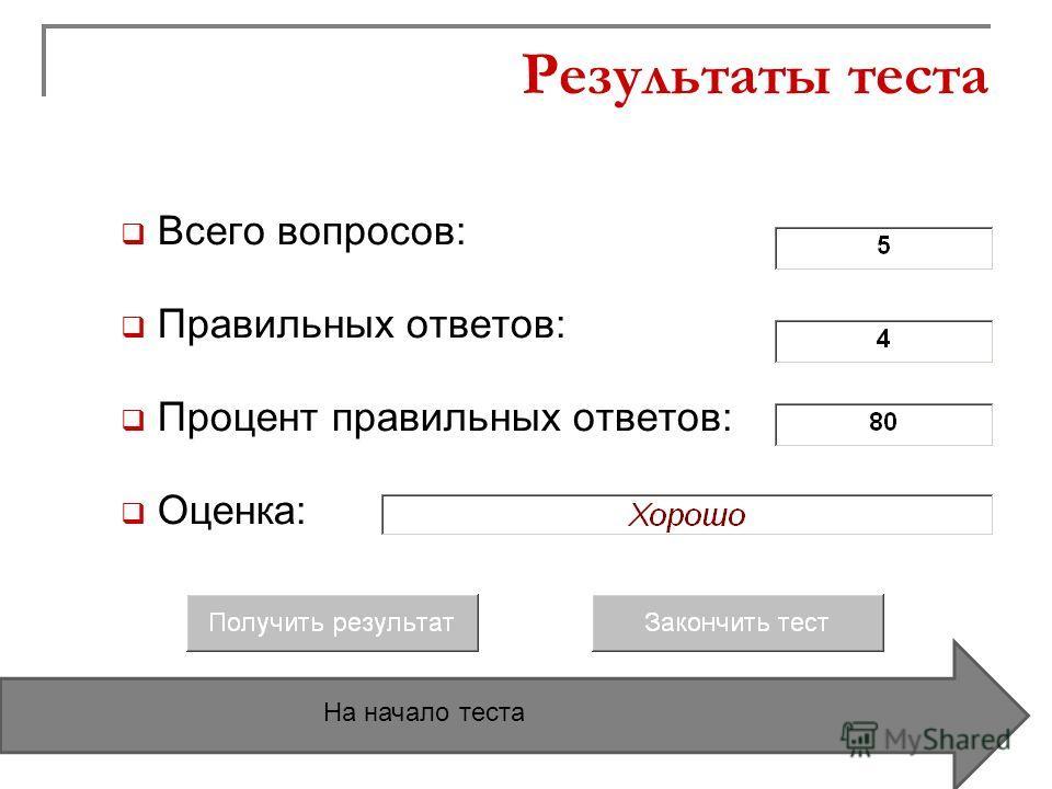 Результаты теста Всего вопросов: Правильных ответов: Процент правильных ответов: Оценка: На начало теста