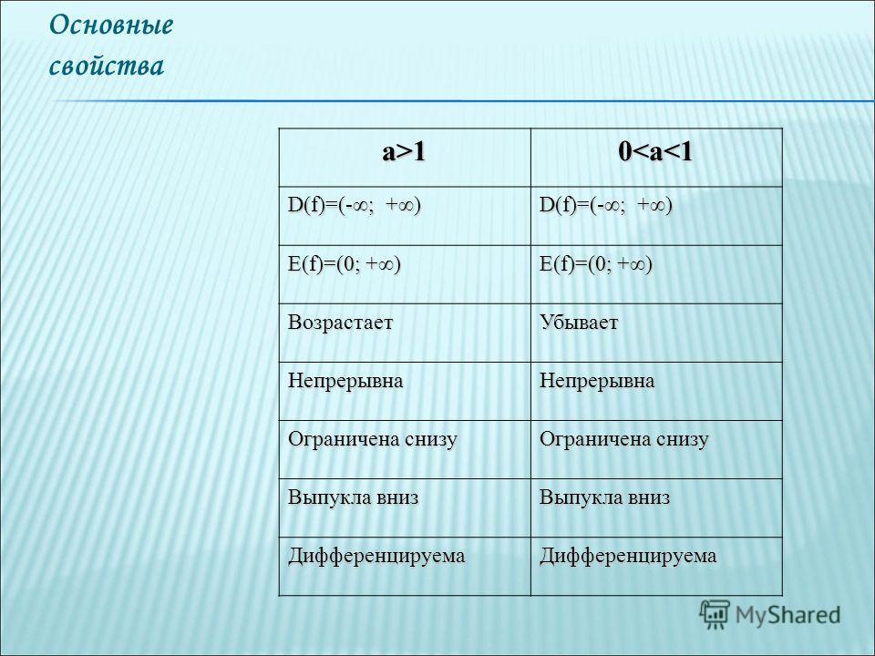 Основные свойстваа>10