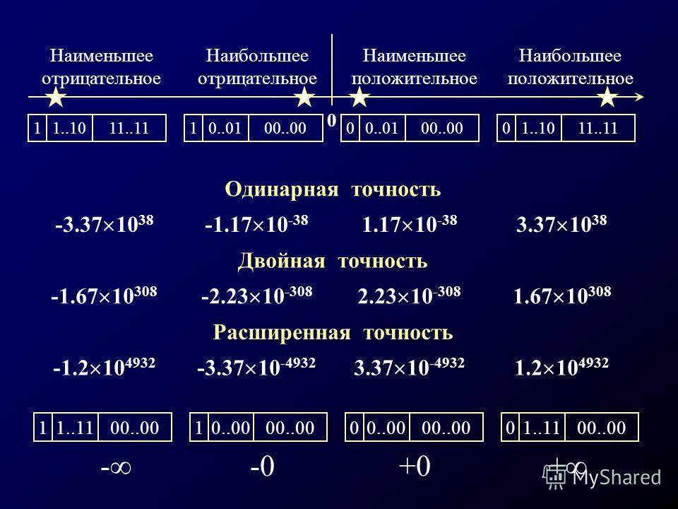1 1..1011..11 0 0..0100..00 0 1..1011..11 Наименьшее отрицательное Наибольшее отрицательное Наибольшее положительное Наименьшее положительное 0 1 0..0100..00 Одинарная точность -3.37 10 38 -1.17 10 -38 1.17 10 -38 3.37 10 38 Двойная точность -1.67 10