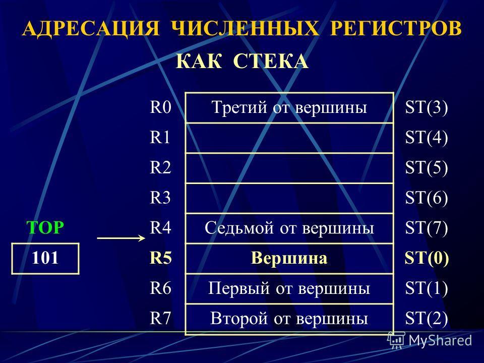 АДРЕСАЦИЯ ЧИСЛЕННЫХ РЕГИСТРОВ КАК СТЕКА R0Третий от вершиныST(3) R1ST(4) R2ST(5) R3ST(6) TOPR4Седьмой от вершиныST(7) 101R5ВершинаST(0) R6Первый от вершиныST(1) R7Второй от вершиныST(2)