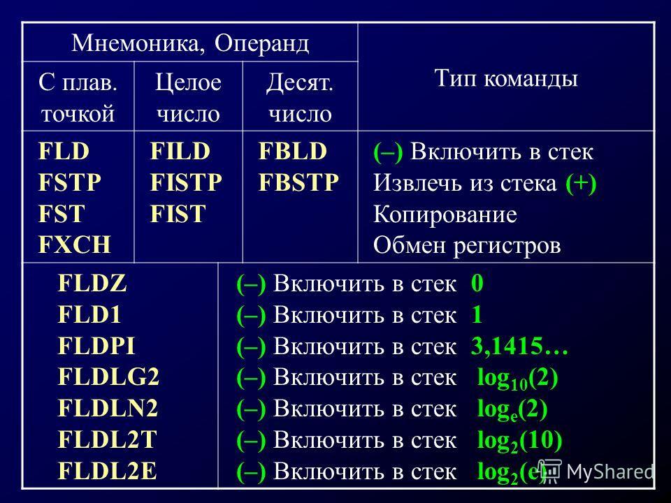 Мнемоника, Операнд Тип команды С плав. точкой Целое число Десят. число FLD FSTP FST FXCH FILD FISTP FIST FBLD FBSTP (–) Включить в стек Извлечь из стека (+) Копирование Обмен регистров FLDZ FLD1 FLDPI FLDLG2 FLDLN2 FLDL2T FLDL2E (–) Включить в стек 0