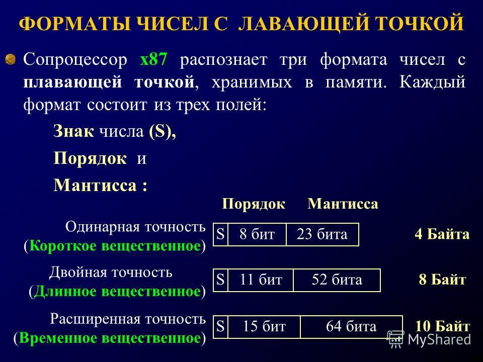 ФОРМАТЫ ЧИСЕЛ С ЛАВАЮЩЕЙ ТОЧКОЙ Сопроцессор х87 распознает три формата чисел с плавающей точкой, хранимых в памяти. Каждый формат состоит из трех полей: Знак числа (S), Порядок и Мантисса : S8 бит23 бита ПорядокМантисса Одинарная точность (Короткое в