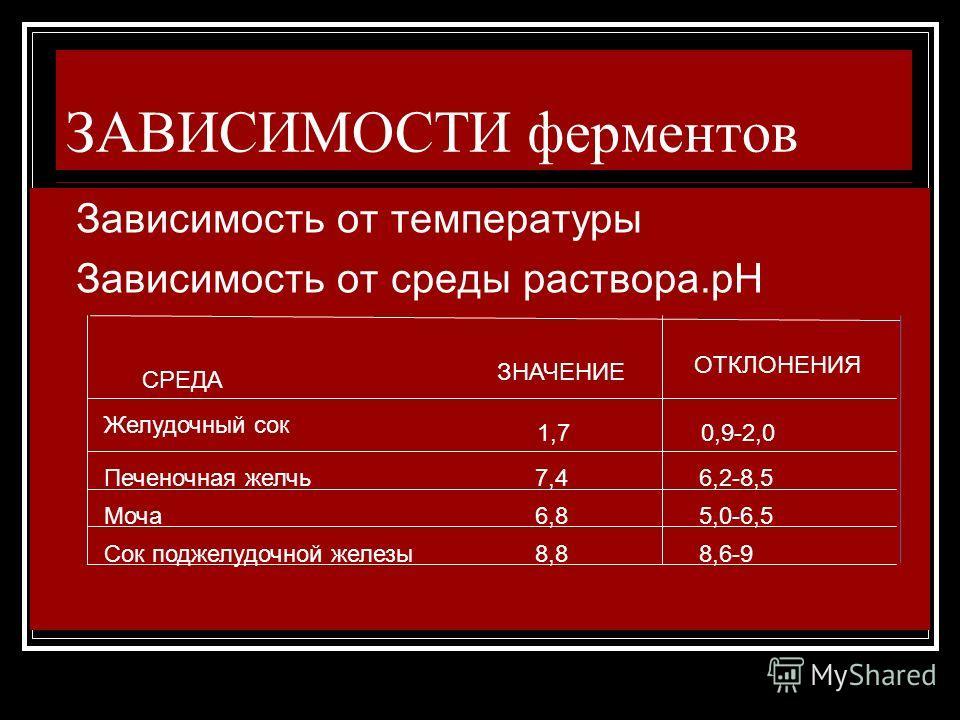 ЗАВИСИМОСТИ ферментов Зависимость от температуры Зависимость от среды раствора.рН СРЕДА ЗНАЧЕНИЕ ОТКЛОНЕНИЯ Желудочный сок 1,70,9-2,0 Печеночная желчь 7,4 6,2-8,5 Моча 6,8 5,0-6,5 Сок поджелудочной железы 8,6-9 8,8