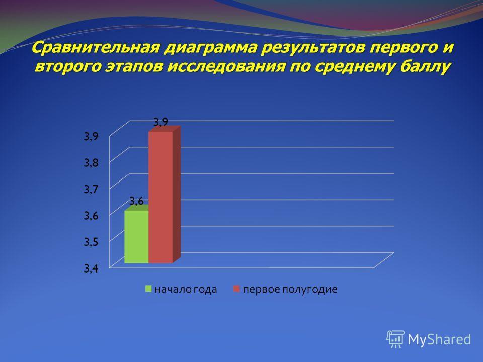 Сравнительная диаграмма результатов первого и второго этапов исследования по среднему баллу