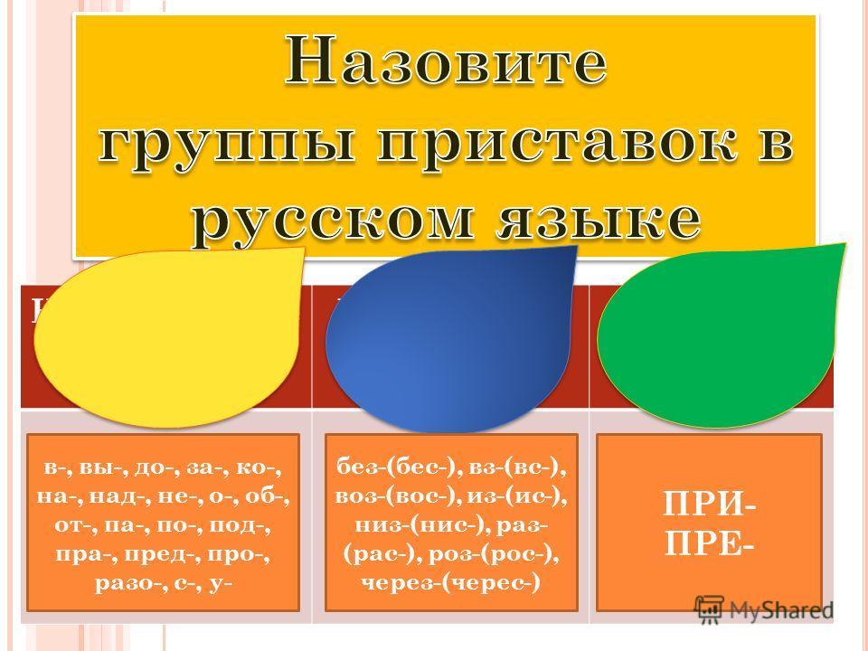 Неизменяемые приставки Изменяемые приставки Приставки ПРЕ-, ПРИ- в-, вы-, до-, за-, ко-, на-, над-, не-, о-, об-, от-, па-, по-, под-, пра-, пред-, про-, разо-, с-, у- без-(бес-), вз-(вс-), воз-(вос-), из-(ис-), низ-(нис-), раз- (рас-), роз-(рос-), ч