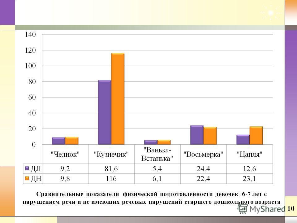 Сравнительные показатели физической подготовленности девочек 6-7 лет с нарушением речи и не имеющих речевых нарушений старшего дошкольного возраста 10