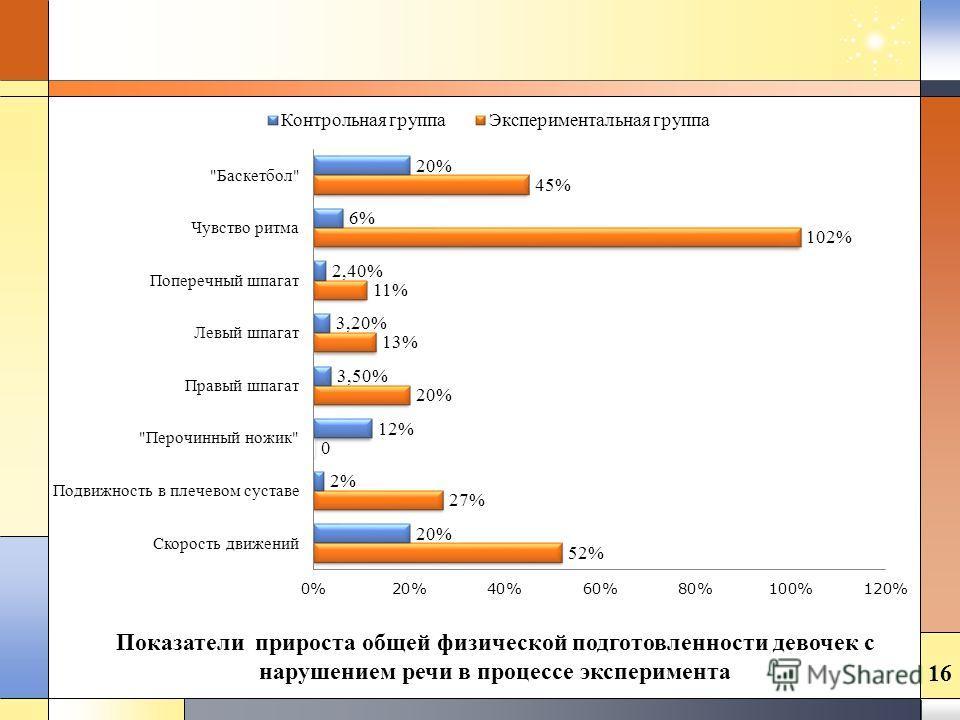 Показатели прироста общей физической подготовленности девочек с нарушением речи в процессе эксперимента 16