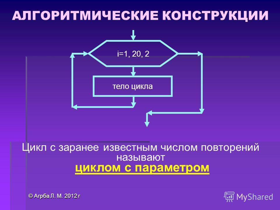 © Агрба Л. М. 2012 г i=1, 20, 2 тело цикла Цикл с заранее известным числом повторений называют циклом с параметром АЛГОРИТМИЧЕСКИЕ КОНСТРУКЦИИ