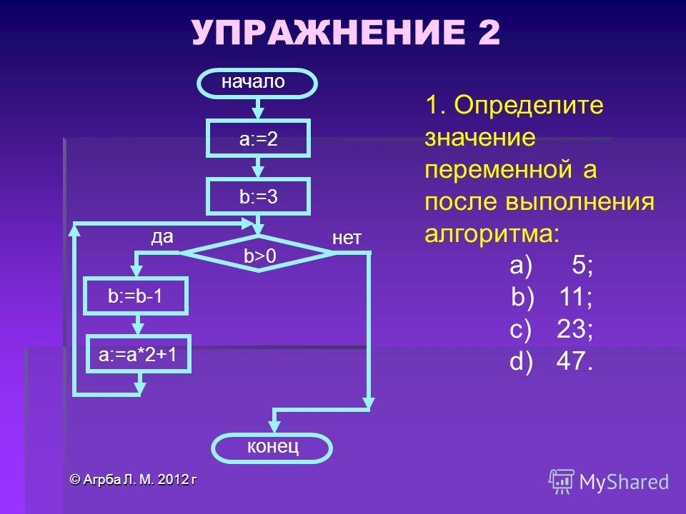 © Агрба Л. М. 2012 г 1. Определите значение переменной a после выполнения алгоритма: a) 5; b) 11; c) 23; d) 47. a:=2 b:=3 b:=b-1 a:=a*2+1 b>0 да нет начало конец УПРАЖНЕНИЕ 2