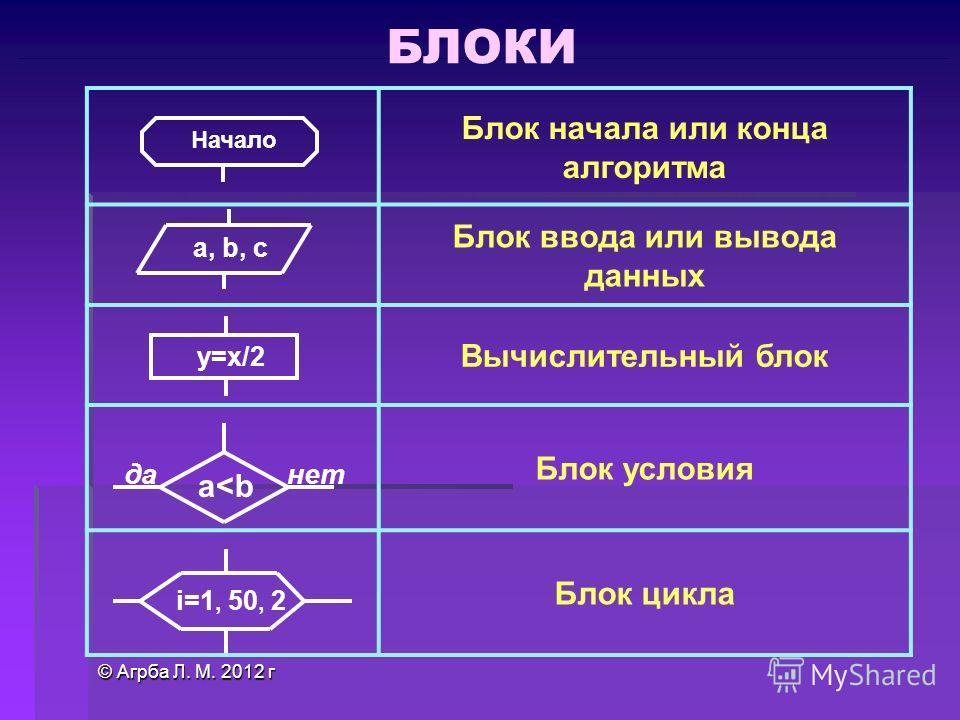 © Агрба Л. М. 2012 г Блок начала или конца алгоритма Блок ввода или вывода данных Вычислительный блок Блок условия Блок цикла Начало a, b, c у=х/2 да a