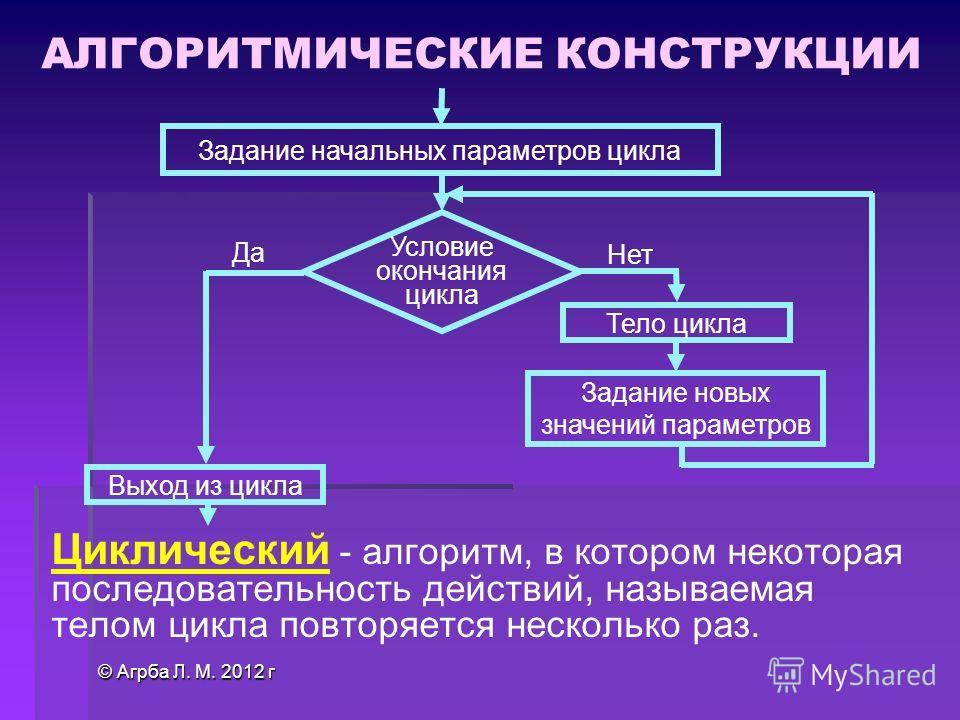 © Агрба Л. М. 2012 г Циклический - алгоритм, в котором некоторая последовательность действий, называемая телом цикла повторяется несколько раз. Тело цикла Задание новых значений параметров Задание начальных параметров цикла Условие окончания цикла Да