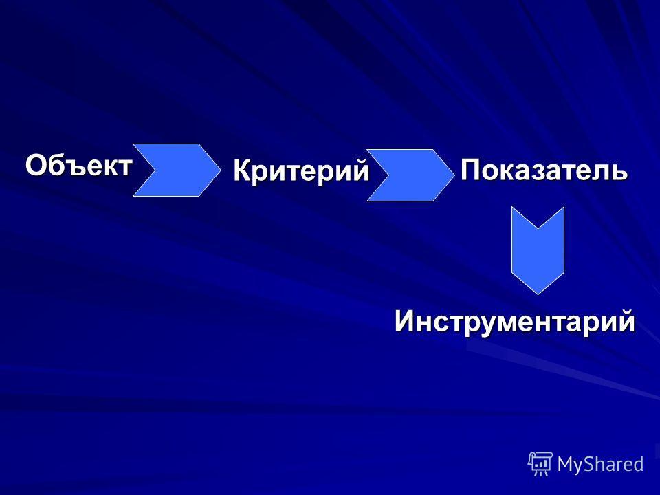 ОбъектКритерий Показатель Инструментарий