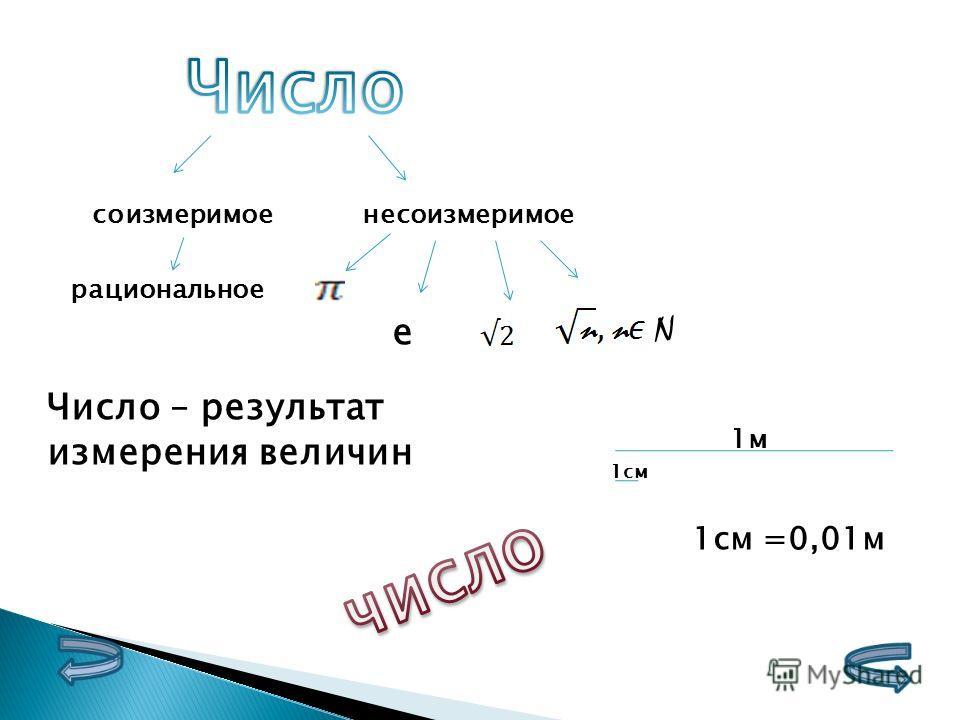 соизмеримоенесоизмеримое рациональное е N Число – результат измерения величин 1м 1см 1см =0,01м