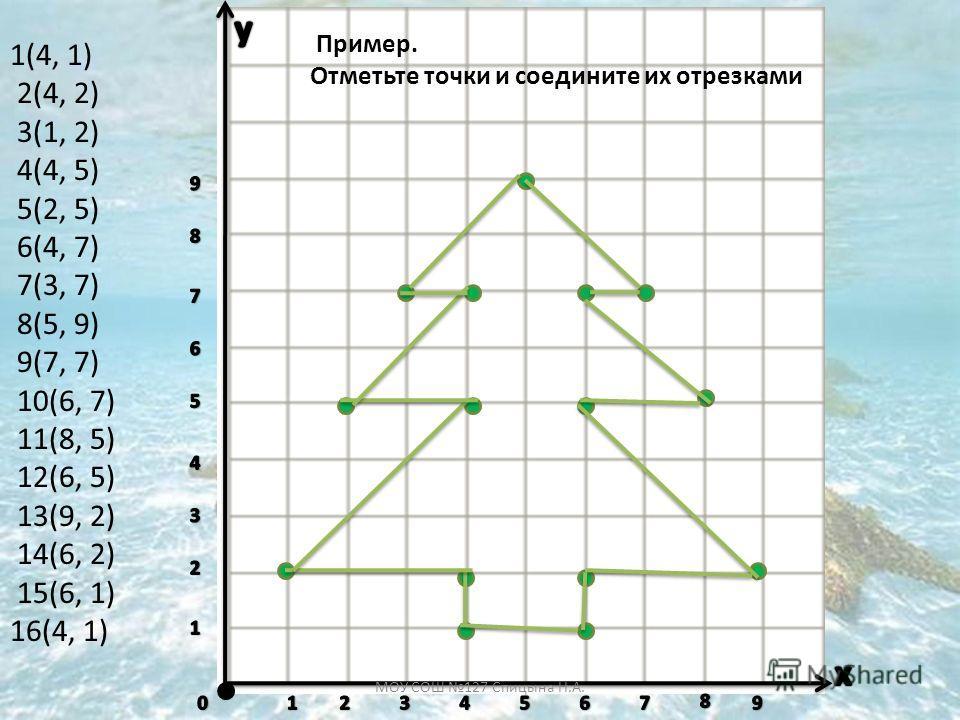 Пример. Отметьте точки и соедините их отрезками 1(4, 1) 2(4, 2) 3(1, 2) 4(4, 5) 5(2, 5) 6(4, 7) 7(3, 7) 8(5, 9) 9(7, 7) 10(6, 7) 11(8, 5) 12(6, 5) 13(9, 2) 14(6, 2) 15(6, 1) 16(4, 1) МОУ СОШ 127 Спицына Н.А.