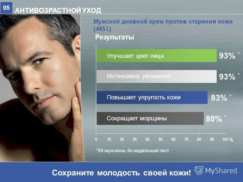 Мужской дневной крем против старения кожи (4851) АНТИВОЗРАСТНОЙ УХОД 05 Результаты Сохраните молодость своей кожи ! *54 мужчины, 4х недельный тест Интенсивно увлажняет 93% * Повышает упругость кожи 83% * Улучшает цвет лица 93% * Сокращает морщины 80%