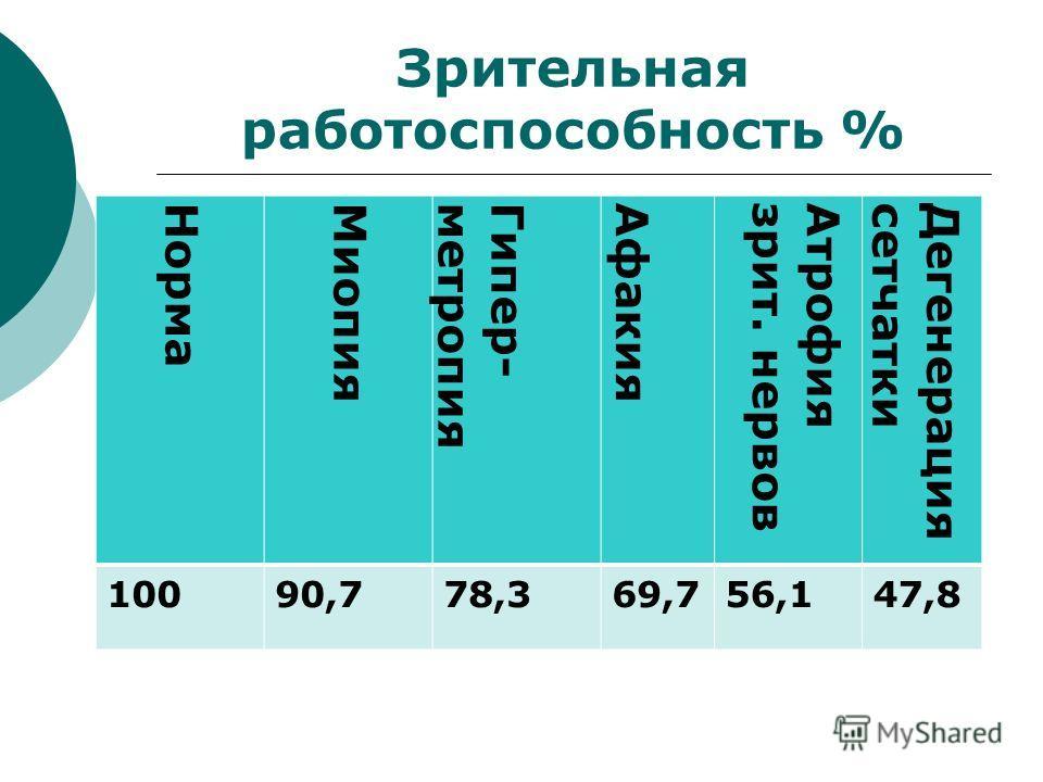 Зрительная работоспособность % НормаМиопияГипер-метропияАфакияАтрофиязрит. нервовДегенерациясетчатки 10090,778,369,756,147,8