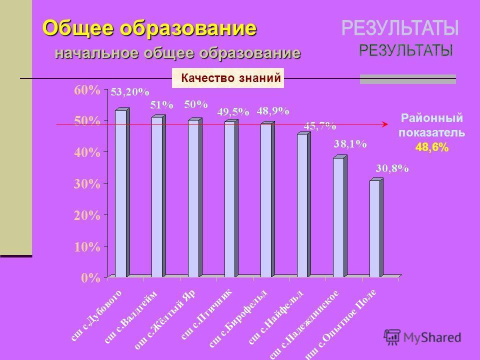 Общее образование Качество знаний начальное общее образование Районный показатель 48,6%