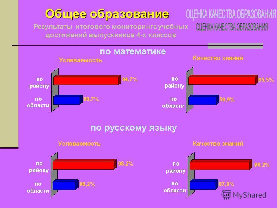 Общее образование Результаты итогового мониторинга учебных достижений выпускников 4-х классов по математике по русскому языку