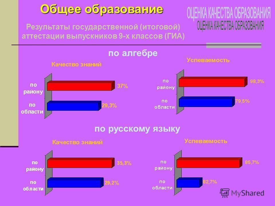 Общее образование Результаты государственной (итоговой) аттестации выпускников 9-х классов (ГИА) по алгебре по русскому языку