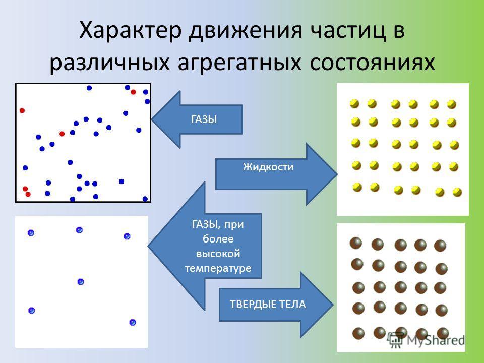 Характер движения частиц в различных агрегатных состояниях ГАЗЫ ГАЗЫ, при более высокой температуре Жидкости ТВЕРДЫЕ ТЕЛА