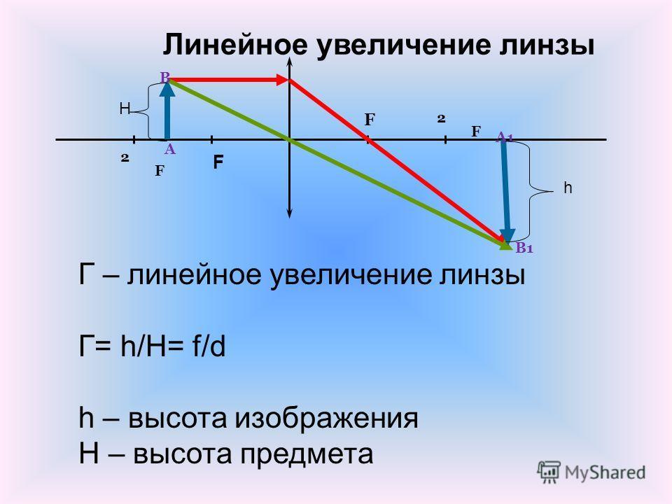 Линейное увеличение линзы Г – линейное увеличение линзы Г= h/H= f/d h – высота изображения H – высота предмета F F 2F2F 2F2F А1 В1 В А H h