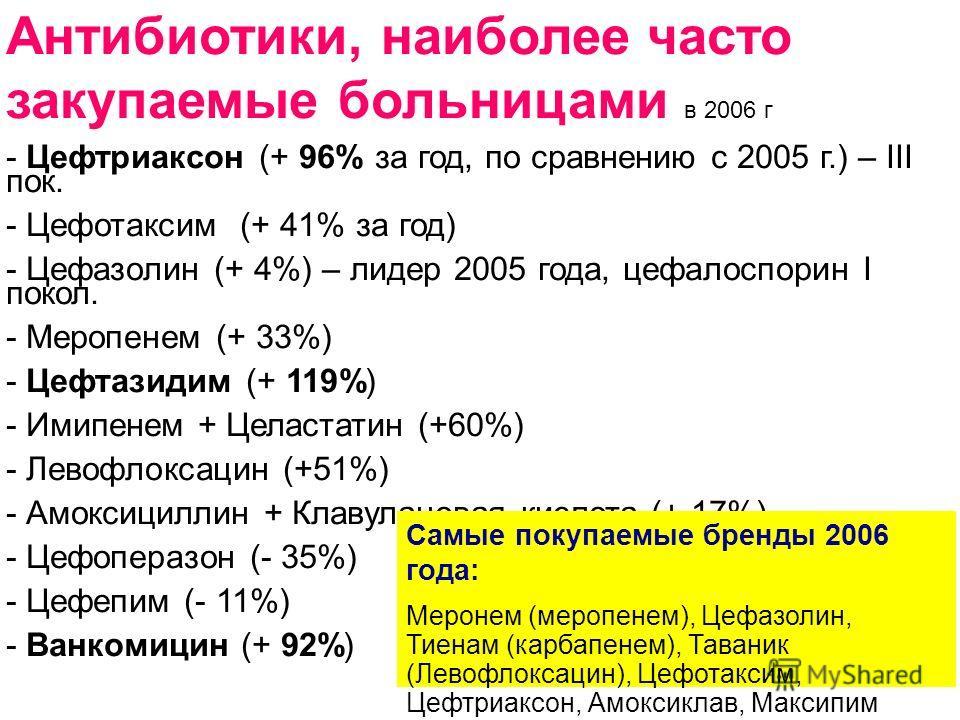 Антибиотики, наиболее часто закупаемые больницами в 2006 г - Цефтриаксон (+ 96% за год, по сравнению с 2005 г.) – III пок. - Цефотаксим (+ 41% за год) - Цефазолин (+ 4%) – лидер 2005 года, цефалоспорин I покол. - Меропенем (+ 33%) - Цефтазидим (+ 119