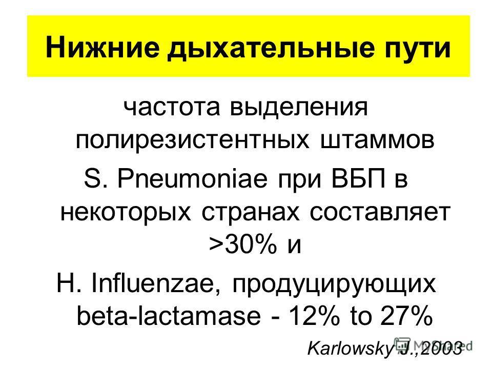 Нижние дыхательные пути частота выделения полирезистентных штаммов S. Pneumoniae при ВБП в некоторых странах составляет >30% и H. Influenzae, продуцирующих beta-lactamase - 12% to 27% Karlowsky J.,2003