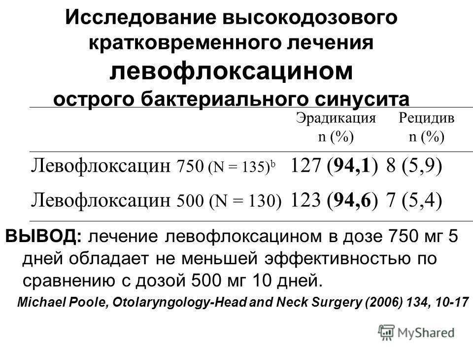 Исследование высокодозового кратковременного лечения левофлоксацином острого бактериального синусита ВЫВОД: лечение левофлоксацином в дозе 750 мг 5 дней обладает не меньшей эффективностью по сравнению с дозой 500 мг 10 дней. Michael Poole, Otolaryngo