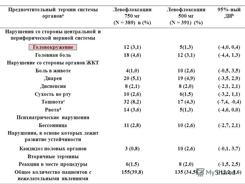 Предпочтительный термин системы органов а Левофлоксацин 750 мг (N = 389) n (%) Левофлоксацин 500 мг (N = 391) (%) 95%-ный ДИ b Нарушения со стороны центральной и периферической нервной системы Головокружение12 (3,1)5(1,3)(-4,0, 0,4) Головная боль18 (