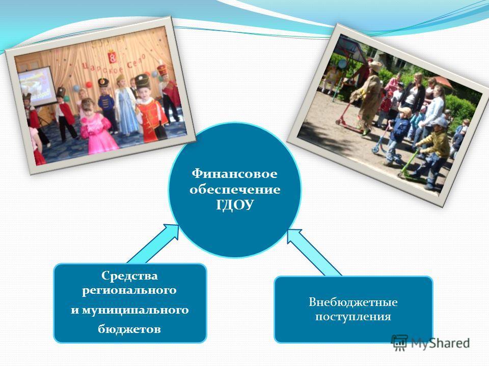 Финансовое обеспечение ГДОУ Средства регионального и муниципального бюджетов Внебюджетные поступления