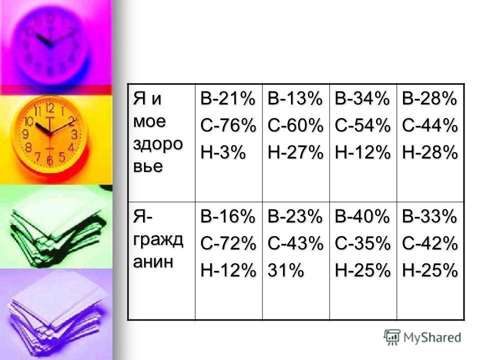 Я и мое здоро вье В-21%С-76%Н-3%В-13%С-60%Н-27%В-34%С-54%Н-12%В-28%С-44%Н-28% Я- гражд анин В-16%С-72%Н-12%В-23%С-43%31%В-40%С-35%Н-25%В-33%С-42%Н-25%